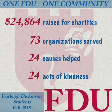 """A graphic that reads: """"One FDU = One Community,"""" $24,864 raised for charities, 73 organizations served, 24 causes helped, 24 acts of kindness. Fairleigh Dickinson Students Fall 2018, FDU"""""""